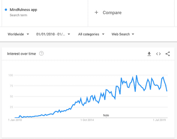 "Google trends for ""mindfulness apps"" for the past decade"